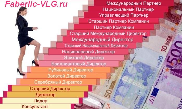 lestnica_Faberlic_volgograd